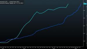 Inflacja i podaż pieniądza w Wenezueli