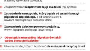 Zadania własne gmin wobec przedszkolaków i pierwszaków