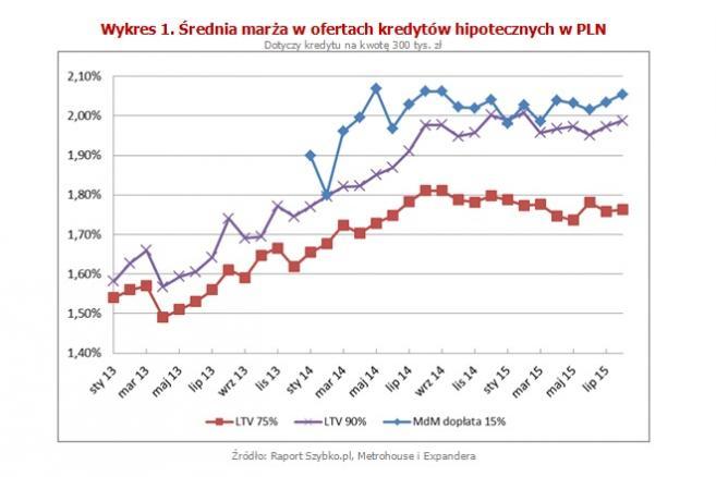 Średnia marża w ofertach kredytów hipotecznych w PLN