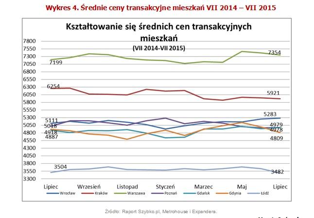 Średnie ceny transakcyjne mieszkań VII 2014 – VII 2015