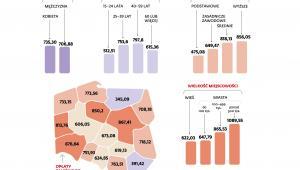 Średnia miesięczna kwota opłat za rachunki