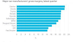Marże największych producentów samochodów w ostatnim kwartale (Źródło: Bloomberg)
