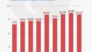 Przeciętna cena prądu dla przemysłu