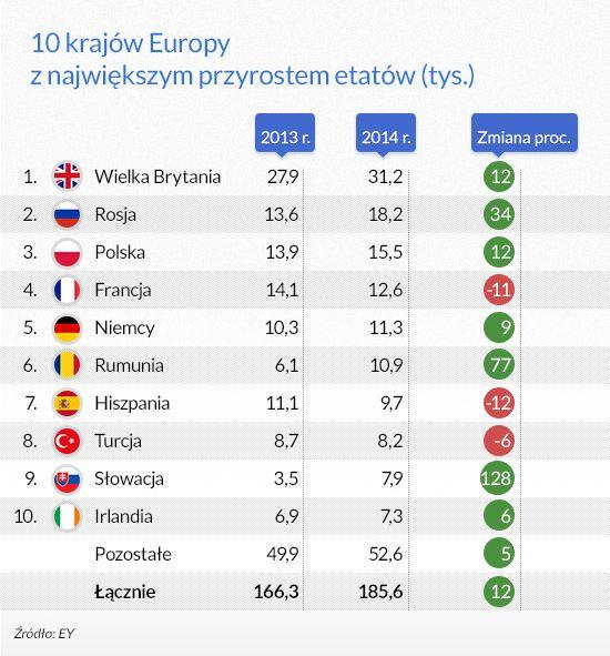 10 krajów Europy z największym przyrostem etatów (infografika Dariusz Gąszczyk)