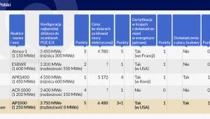 Reaktor dla Polski (infografika Dariusz Gąszczyk)