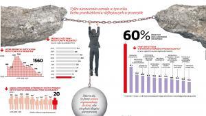 MiS firmy w przemyśle - statystyki