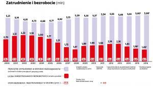 Zatrudnienie i bezrobocie w Polsce