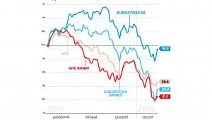 Podatek bankowy- indeksy giełdowe