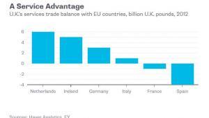 Bilans handlowy Wielkiej Brytanii z krajami UE w obszarze usług w 2012 roku (w mld funtów)