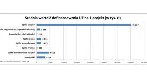 Średnia wartość dofinansowania UE na jeden projekt
