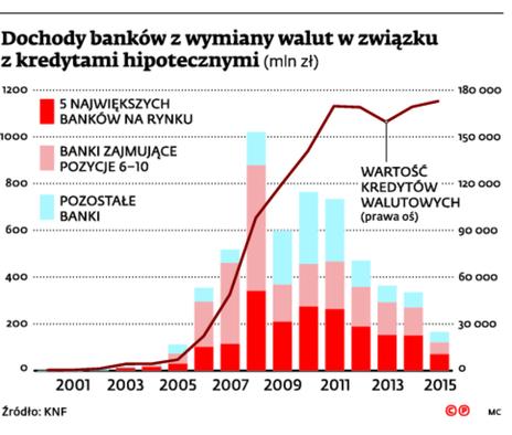 Dochody banków z wymiany walut w związku z kredytami hipotetycznymi