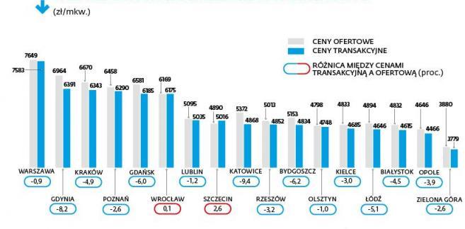 Średnie ceny nowych mieszkań w II kw. 2016 r.