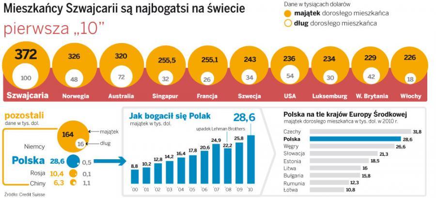 Mieszkańcy Szwajcarii są najbogatsi na świecie