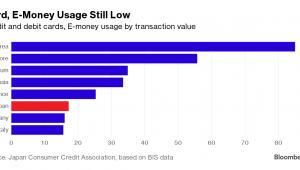 Transakcje bezgotówkowe w wybranych krajach