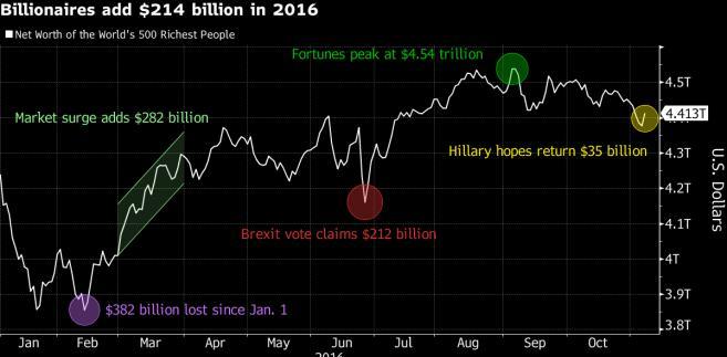 Wartość Bloomberg Billionaires Index