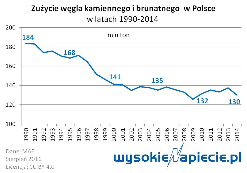 Węgiel - zużycie w Polsce