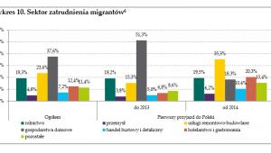 Imigranci z Ukrainy: sektor zatrudnienia, źródło: NBP