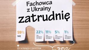 Czy firmy mają zamiar zatrudnić fachowców z Ukrainy
