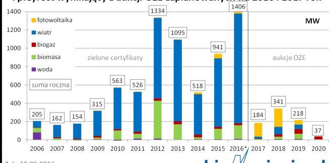 Dotychczasowy roczny przyrost masy OZE w Polsce
