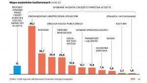 Wydatki budżetowe