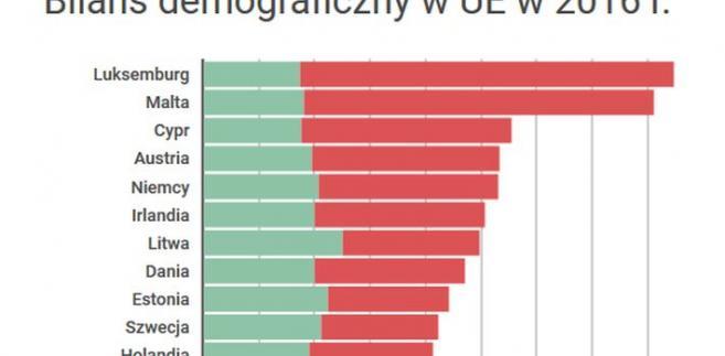 Bilans demograficzny w UE w 2016