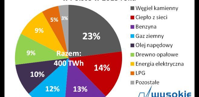 Zużycie energii w gospodarstwach domowych