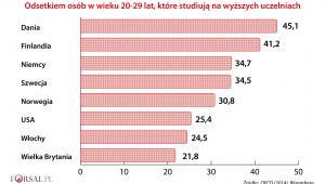 Odsetek osób w wieku 20-29 lat studiujących