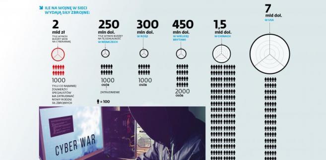 Ile na wojnę w sieci wydają siły zbrojne