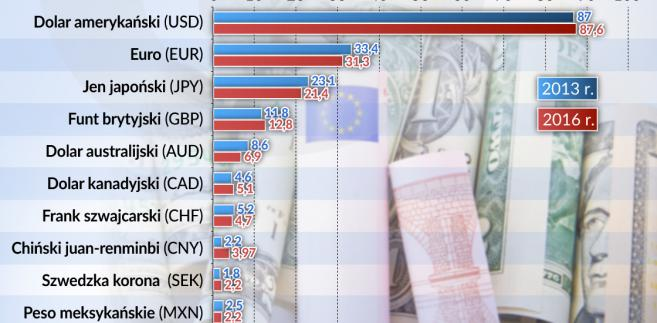 Najczęściej handlowane waluty na świecie, źródło: OF
