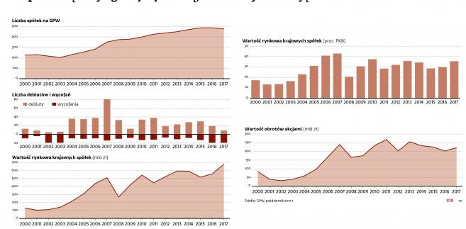 Giełda - debiuty i wycofania z GPW