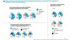 Ocena sytuacji gospodarczej i sytuacji gospodarstw domowych w grupie Wyszehradzkiej
