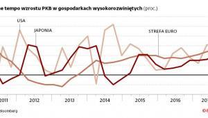 Roczne tempo wzrostu PKB w gospodarkach wysokorozwiniętych