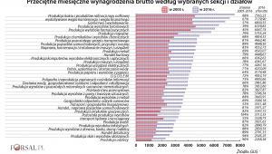 Przeciętne wynagrodzenia wg sekcji i działów w 2016 r.