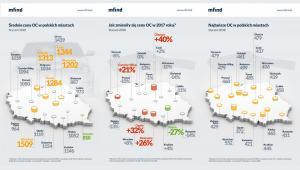 Średnie ceny, zmiany i najtańsze OC w polskich miastach