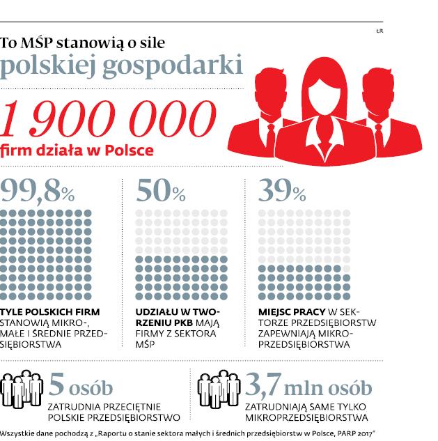 To MŚP stanowią o sile polskiej gospodarki