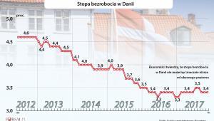 Stopa bezrobocia w Danii