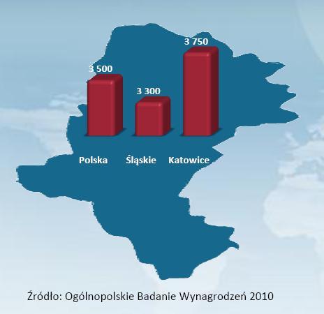 Średnie wynagrodzenie w woj. śląskim na tle średniej krajowej