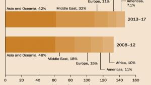 Importerzy broni według regionów, 2013-2017 i 2008-2012 Źródło: SIPRI