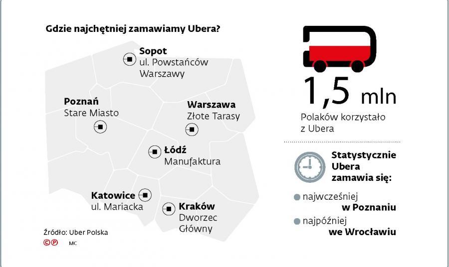 Gdzie najchętniej zamawiamy Ubera?