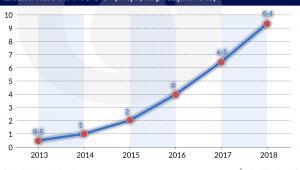 Edukacja online - kursy MOOC (graf. Obserwator Finansowy)