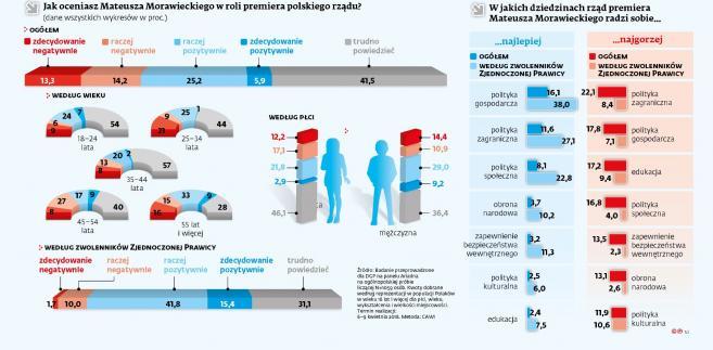 Ocena Polaków premiera Mateusza Morawieckiego