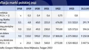 Inflacja marki polskiej (graf. Obserwator Finansowy)