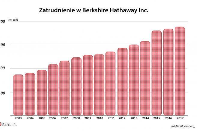 Imperium Warrena Buffetta - zatrudnienie w Berkshire Hathaway Inc.