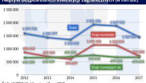 Napływ BIZ wg UNCTAD za 2017 (graf. Obserwator Finansowy)