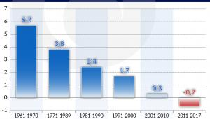 Włochy średnie tempo wzrostu PKB_1961_2017 (graf. Obserwator Finansowy)