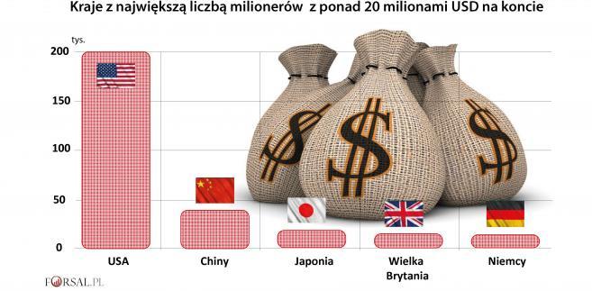 Kraje z największą liczbą milionerów