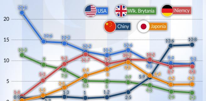 Eksport - kraje świat (graf. Obserwator Finansowy)