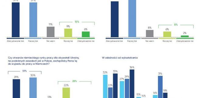 Ukraińcy w Polsce - plany na przyszłość, źródło Work Service