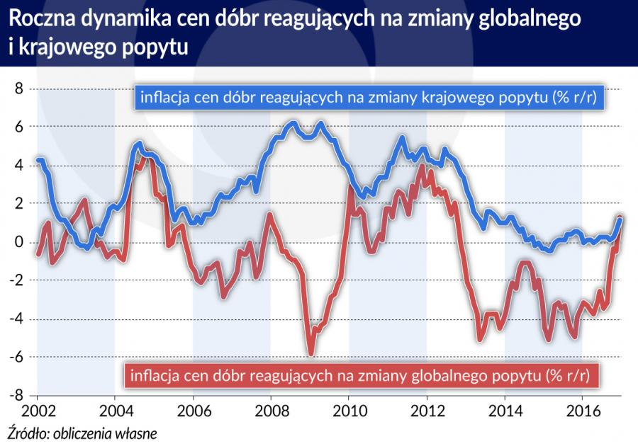 Dynamika cen w Polsce-reakcja na czynniki wewnętrzne i zewnętrzne (graf. Obserwator Finansowy)