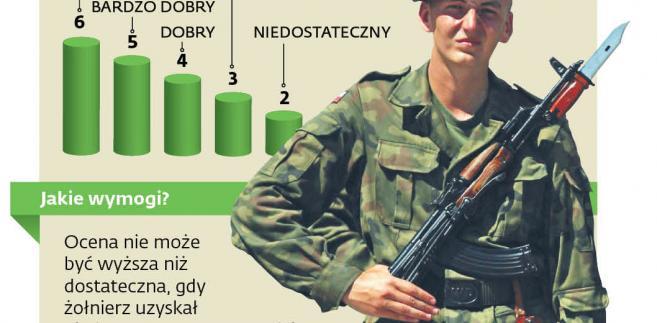 Opiniowanie służbowe żołnierzy zawodowych